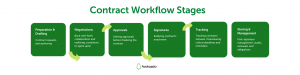 Contract Workflow Stages