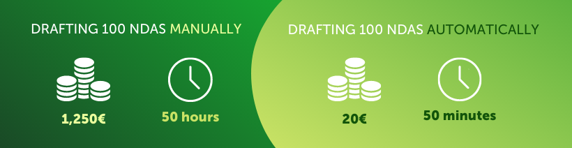 graphic comparing manual drafting and automated legal drafting software